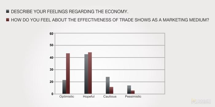 Exhibitions Vs Economy